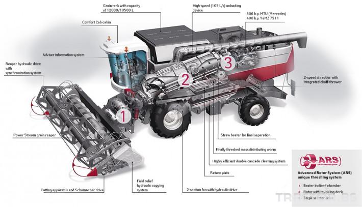 Комбайни Rostselmash TORUM 760 3 - Трактор БГ
