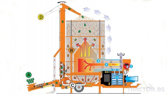 Обработка на зърно AGREX - СУШИЛНИ 2 - Трактор БГ